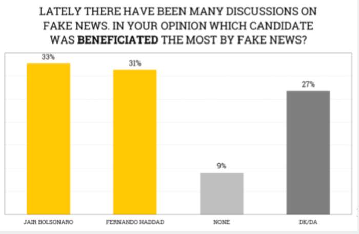 Fake News influence by voters
