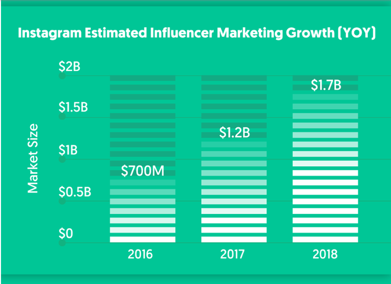 Figure 1: Instagram estimated influencer marketing growth