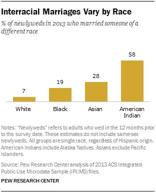 studies over interraciale dating Dating ID-kaart licentie