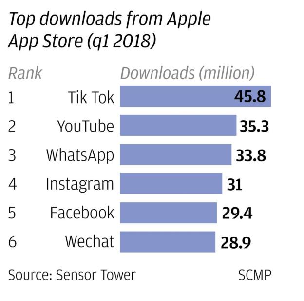 Tik Tok, taking you to every corner of China   diggit magazine